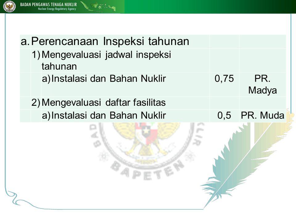 a.Perencanaan Inspeksi tahunan 1)1)Mengevaluasi jadwal inspeksi tahunan a)Instalasi dan Bahan Nuklir0,75PR.