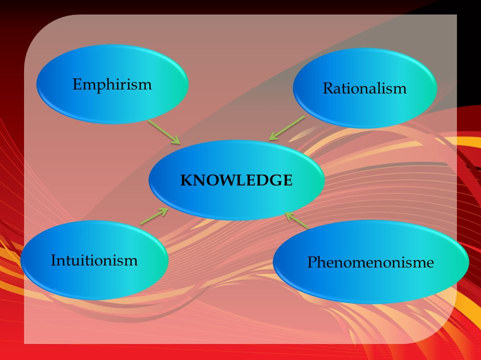 Emphirism KNOWLEDGE Rationalism Phenomenonisme Intuitionism