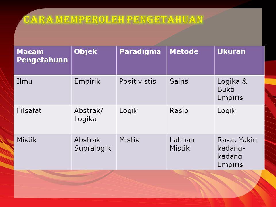Macam Pengetahuan ObjekParadigmaMetodeUkuran IlmuEmpirikPositivistisSainsLogika & Bukti Empiris FilsafatAbstrak/ Logika LogikRasioLogik MistikAbstrak