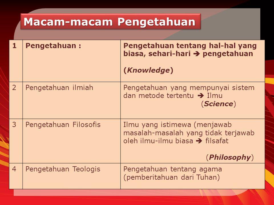 Macam-macam Pengetahuan 1Pengetahuan :Pengetahuan tentang hal-hal yang biasa, sehari-hari  pengetahuan (Knowledge) 2Pengetahuan ilmiahPengetahuan yan