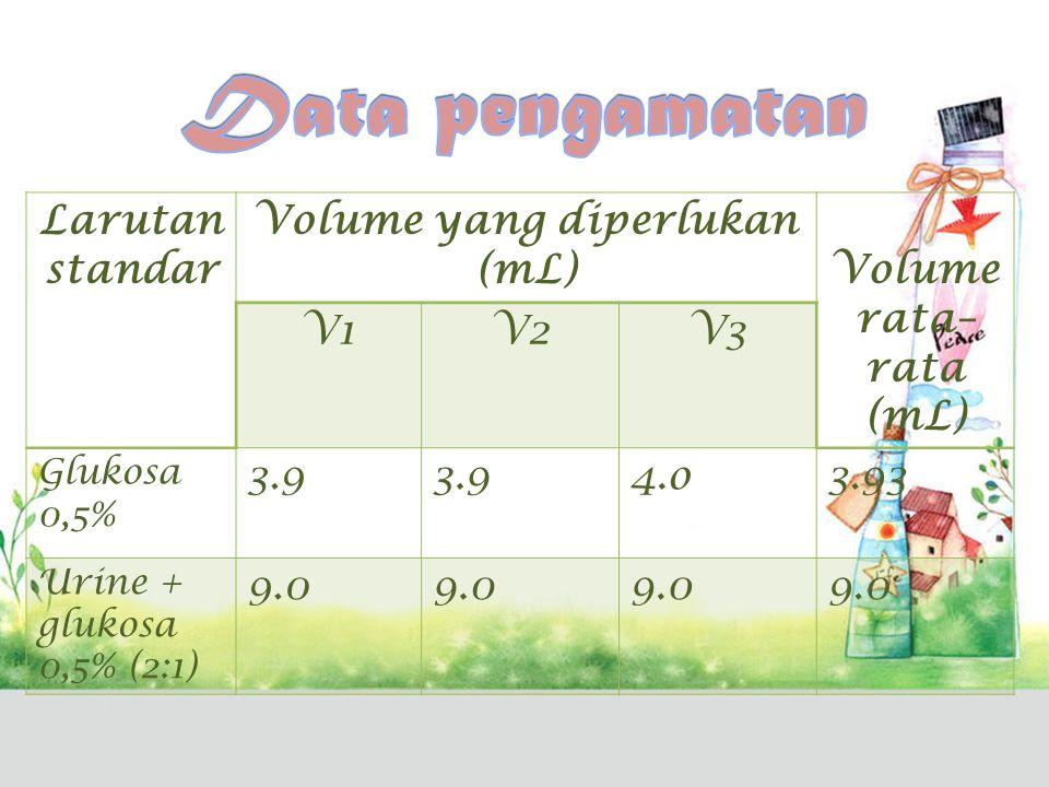 Analisis data Hasil titrasi glukosa 0.5% = 3.93 mL Hasil titrasi campuran urine glukosa 0.5% = 9.0 mL Berat glukosa 0.5% = 0.5 gr/100 mL x 3.93 mL = 0.01967 gr Berat glukosa dalam campuran urine glukosa (2:1) Volume glukosa 0.5% = (1/3) x 9.0 mL x (0.5 gr/100 mL) =0.015 gr Volume urine saja = 9.0 mL – ((1/3) x 9.0 mL) = 6.0 mL Jadi kadar glukosa dalam urine sebagai penitir = = (berat glukosa – berat glukosa dalam campuran)x 100%/volume urine saja = (0.01967 – 0.015)/6.0 x 100% = 0.067%