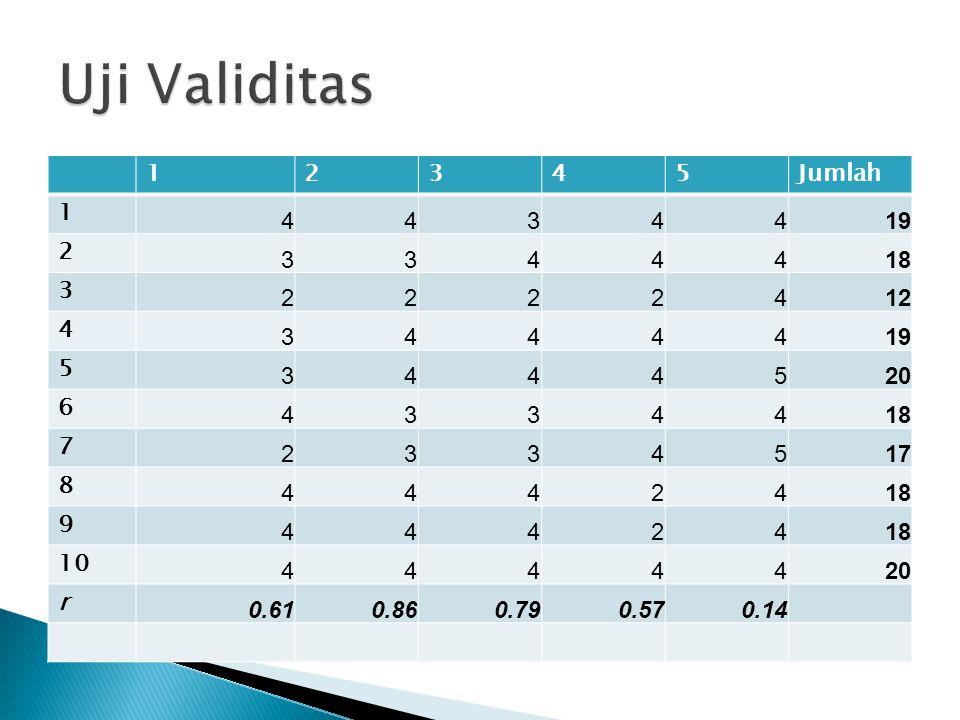  Variansi butir ke-2 sampai ke-5 dapat dihitung dengan cara yang sama seperti menghitung variansi butir I sehingga total variansi butir :  b 2 = 0,61 + 0,45 + 0,45 + 0,84 + 0,16 = 2,51