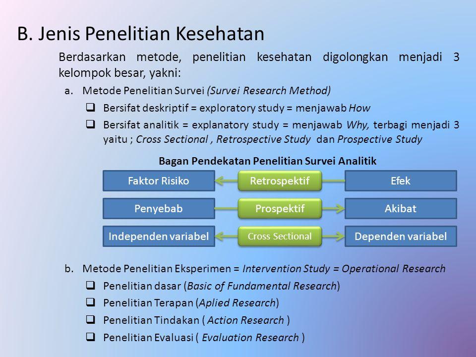 B. Jenis Penelitian Kesehatan Berdasarkan metode, penelitian kesehatan digolongkan menjadi 3 kelompok besar, yakni: a.Metode Penelitian Survei (Survei