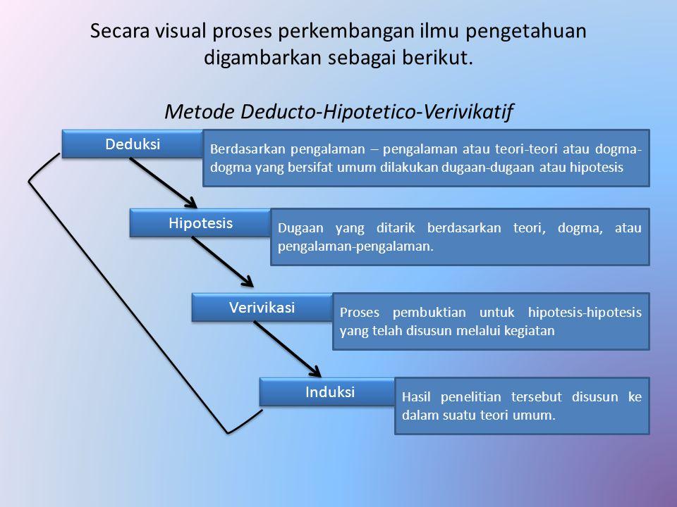 Secara visual proses perkembangan ilmu pengetahuan digambarkan sebagai berikut. Metode Deducto-Hipotetico-Verivikatif Deduksi Hipotesis Verivikasi Ind