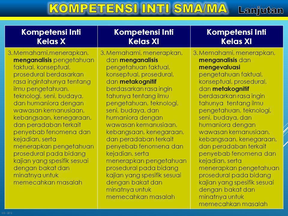 Kompetensi Inti Kelas X Kompetensi Inti Kelas XI Kompetensi Inti Kelas XI 3.Memahami,menerapkan, menganalisis pengetahuan faktual, konseptual, prosedu