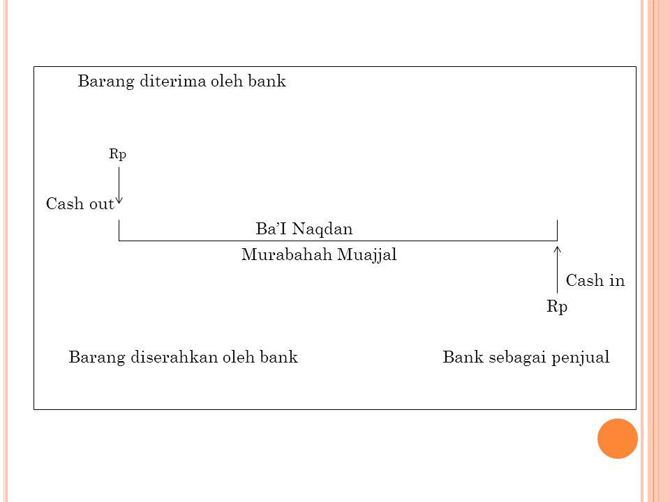 Barang diterima oleh bank Rp Cash out Ba'I Naqdan Murabahah Muajjal Cash in Rp Barang diserahkan oleh bankBank sebagai penjual