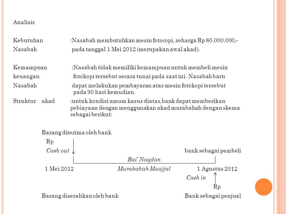 Analisis Kebutuhan :Nasabah membutuhkan mesin fotocopi, seharga Rp 80.000.000,- Nasabah pada tanggal 1 Mei 2012 (merupakan awal akad). Kemampuan :Nasa
