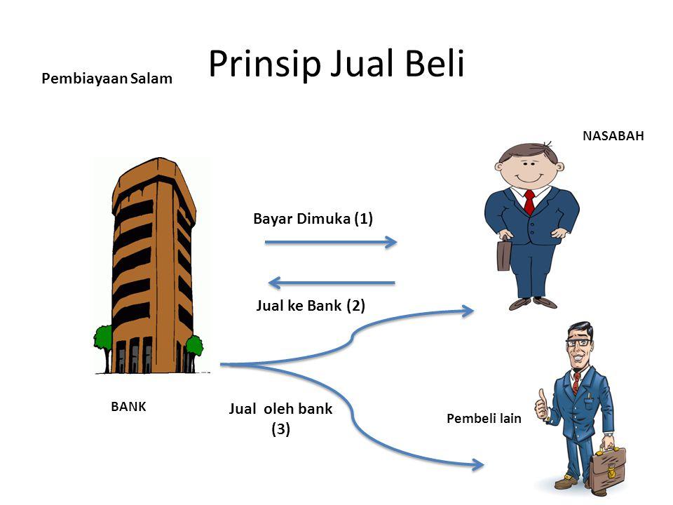 Jual ke Bank (2) Bayar Dimuka (1) BANK NASABAH Prinsip Jual Beli Pembiayaan Salam Pembeli lain Jual oleh bank (3)