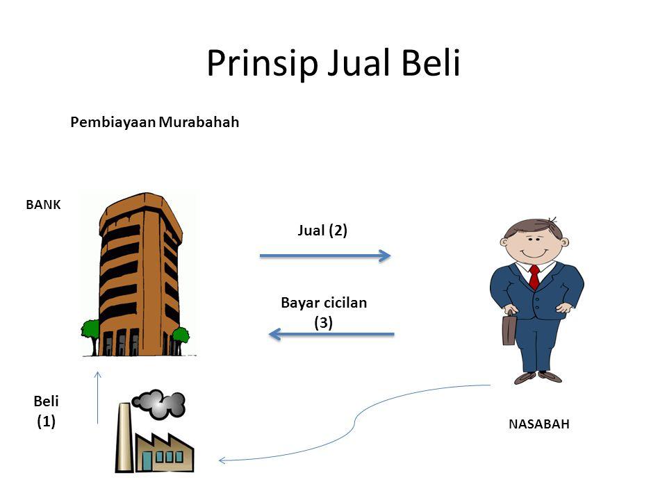 Bayar cicilan (3) Jual (2) BANK NASABAH Prinsip Jual Beli Pembiayaan Murabahah Beli (1)