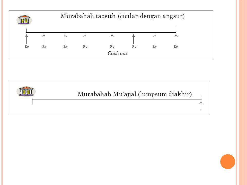 Murabahah taqsith (cicilan dengan angsur) Rp Rp Rp Rp Rp Rp Rp Rp Cash out Murabahah Mu'ajjal (lumpsum diakhir)