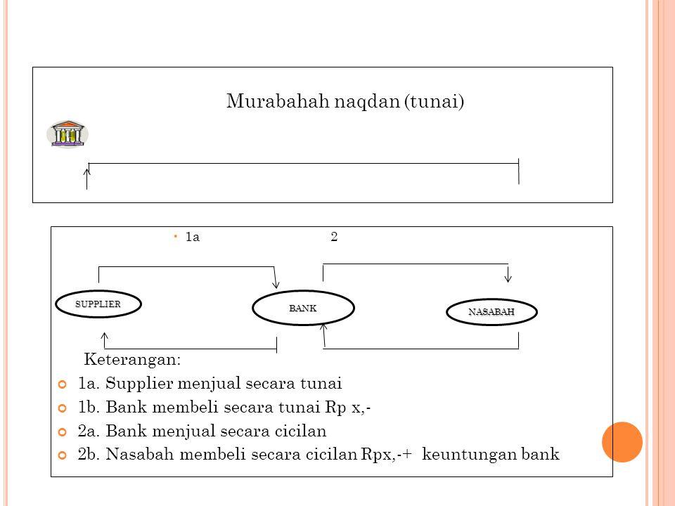 Akad Murabahah I: Ba'I Naqdan Pelaku :- Bank, bertindak sebagai pembeli - Supplier (pemasok), bertindak sebagai penjual Transaksi:*Pada tanggal 1 Mei 2012 bank melakukan pembelian mesin fotokopi kepada supplier (pemasok) dengan pembayaran secara tunai (bay' naqdan).