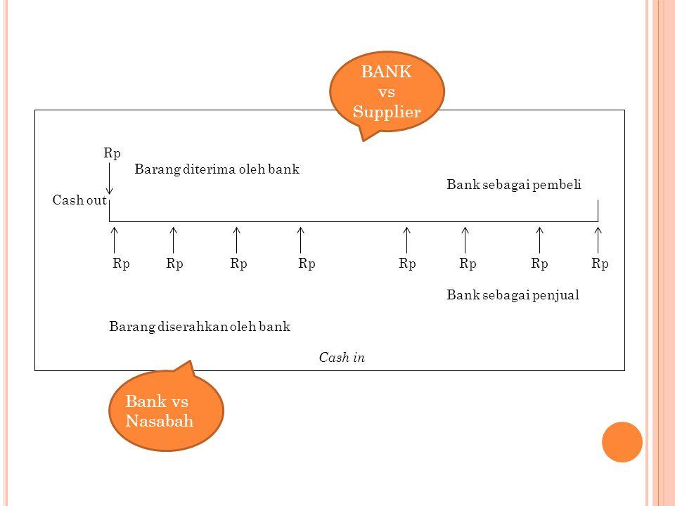 Rp Barang diterima oleh bank Bank sebagai pembeli Cash out Rp Rp Rp Rp Rp Rp Rp Rp Bank sebagai penjual Barang diserahkan oleh bank Cash in BANK vs Su