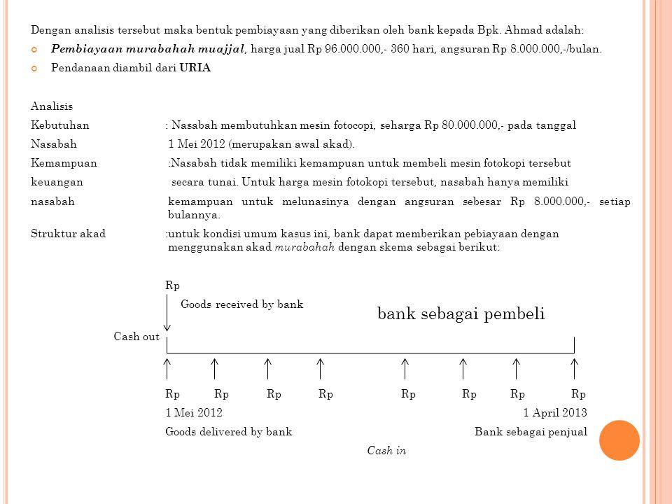 Dengan analisis tersebut maka bentuk pembiayaan yang diberikan oleh bank kepada Bpk. Ahmad adalah: Pembiayaan murabahah muajjal, harga jual Rp 96.000.