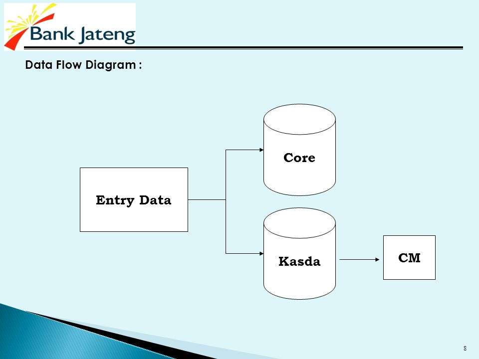 8 Data Flow Diagram : Entry Data Core Kasda CM