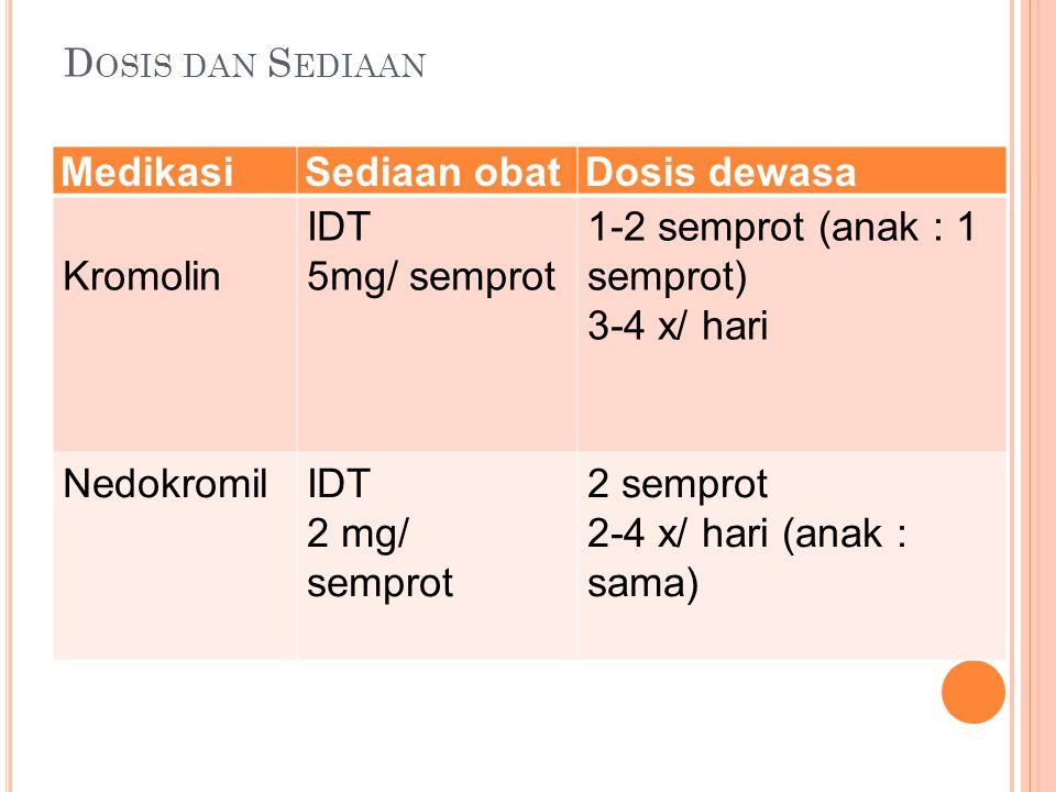 D OSIS DAN S EDIAAN MedikasiSediaan obatDosis dewasa Kromolin IDT 5mg/ semprot 1-2 semprot (anak : 1 semprot) 3-4 x/ hari NedokromilIDT 2 mg/ semprot 2 semprot 2-4 x/ hari (anak : sama)