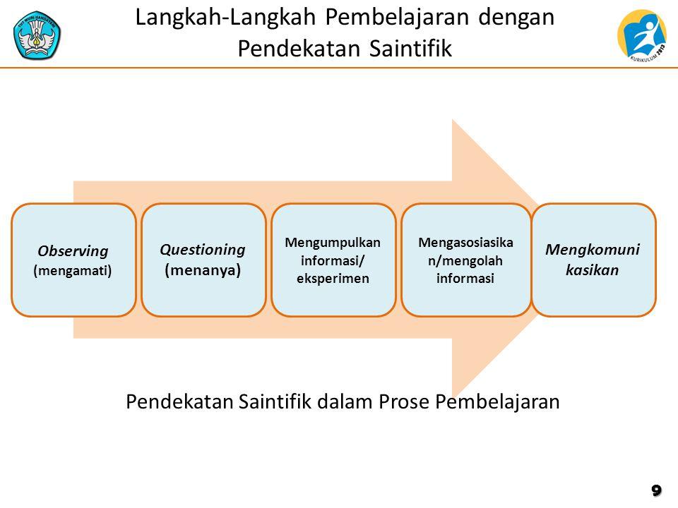 9 Langkah-Langkah Pembelajaran dengan Pendekatan Saintifik Observing (mengamati) Questioning (menanya) Mengumpulkan informasi/ eksperimen Mengasosiasika n/mengolah informasi Mengkomuni kasikan Pendekatan Saintifik dalam Prose Pembelajaran