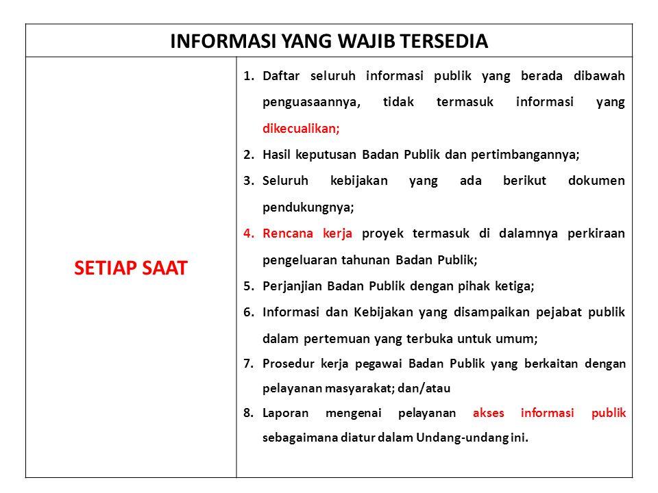 INFORMASI YANG WAJIB TERSEDIA SETIAP SAAT 1.Daftar seluruh informasi publik yang berada dibawah penguasaannya, tidak termasuk informasi yang dikecuali