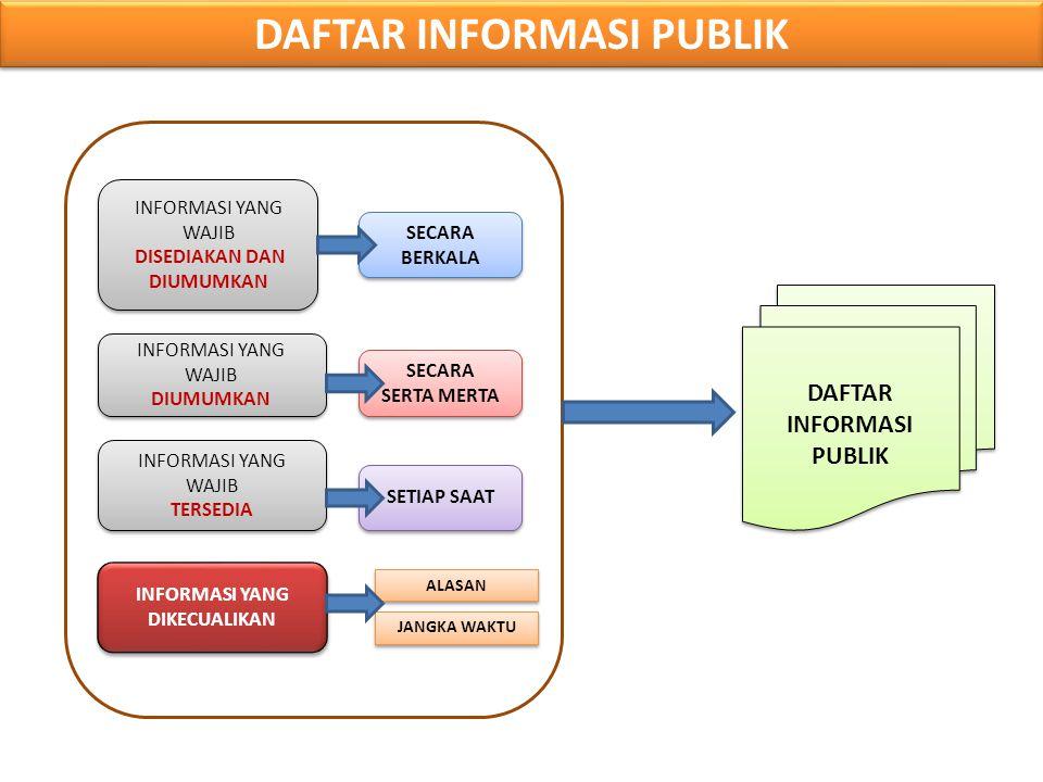 LAPORAN TAHUNAN BADAN PUBLIK WAJIB MENGUMUMKAN LAYANAN INFORMASI SETIAP TAHUN LAPORAN TAHUNAN BADAN PUBLIK WAJIB MENGUMUMKAN LAYANAN INFORMASI SETIAP TAHUN a.Jumlah permintaan informasi yang diterima; b.Waktu yang diperlukan Badan Publik dalam memenuhi setiap permintaan informasi; c.Jumlah pemberian dan penolakan permintaan informasi; dan/atau; d.Alasan penolakan permintaan informasi.