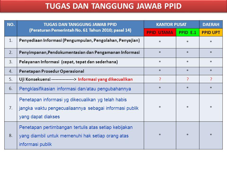 NO.TUGAS DAN TANGGUNG JAWAB PPID (Peraturan Pemerintah No. 61 Tahun 2010; pasal 14) KANTOR PUSATDAERAH PPID UTAMAPPID E.1PPID UPT 1.Penyediaan Informa