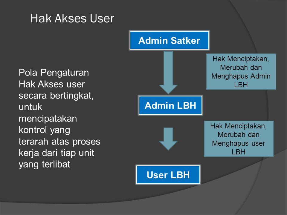Hak Akses User Admin LBH Pola Pengaturan Hak Akses user secara bertingkat, untuk mencipatakan kontrol yang terarah atas proses kerja dari tiap unit yang terlibat Admin Satker User LBH Hak Menciptakan, Merubah dan Menghapus Admin LBH Hak Menciptakan, Merubah dan Menghapus user LBH