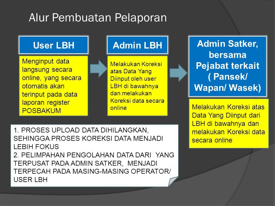 Alur Pembuatan Pelaporan Admin LBH Admin Satker, bersama Pejabat terkait ( Pansek/ Wapan/ Wasek) User LBH Menginput data langsung secara online, yang secara otomatis akan terinput pada data laporan register POSBAKUM Melakukan Koreksi atas Data Yang Diinput oleh user LBH di bawahnya dan melakukan Koreksi data secara online Melakukan Koreksi atas Data Yang Diinput dari LBH di bawahnya dan melakukan Koreksi data secara online 1.