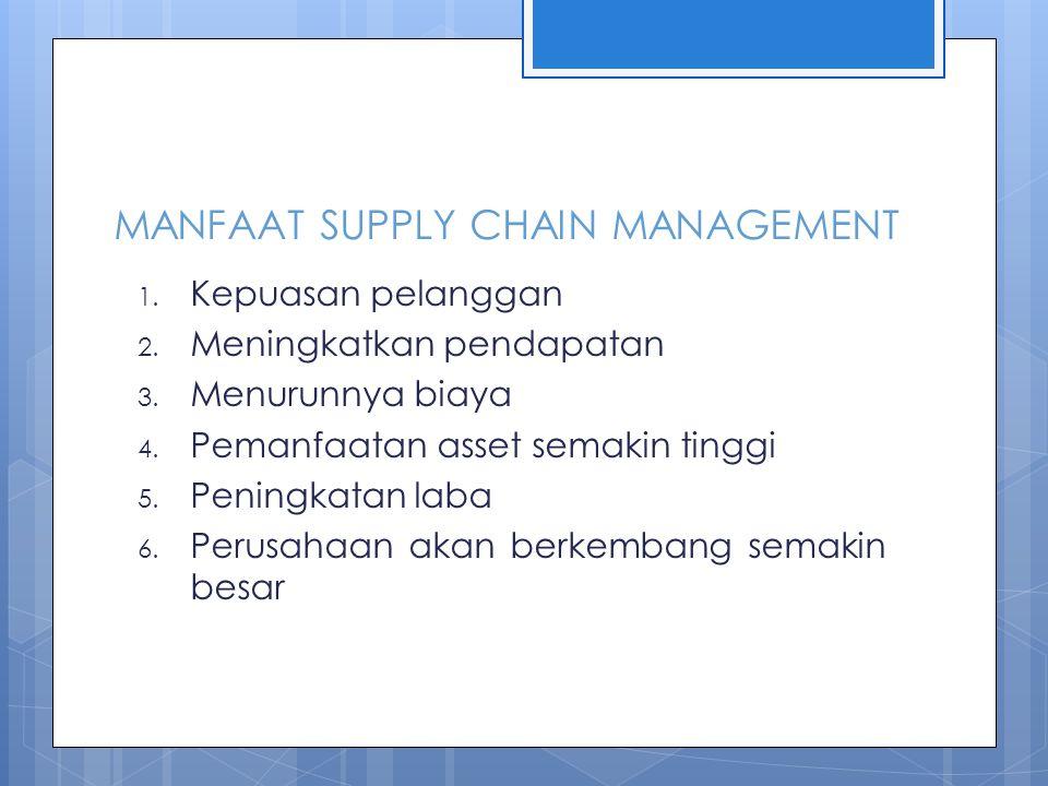 MANFAAT SUPPLY CHAIN MANAGEMENT 1.Kepuasan pelanggan 2.