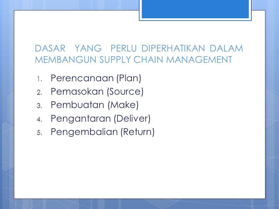 DASAR YANG PERLU DIPERHATIKAN DALAM MEMBANGUN SUPPLY CHAIN MANAGEMENT 1. Perencanaan (Plan) 2. Pemasokan (Source) 3. Pembuatan (Make) 4. Pengantaran (