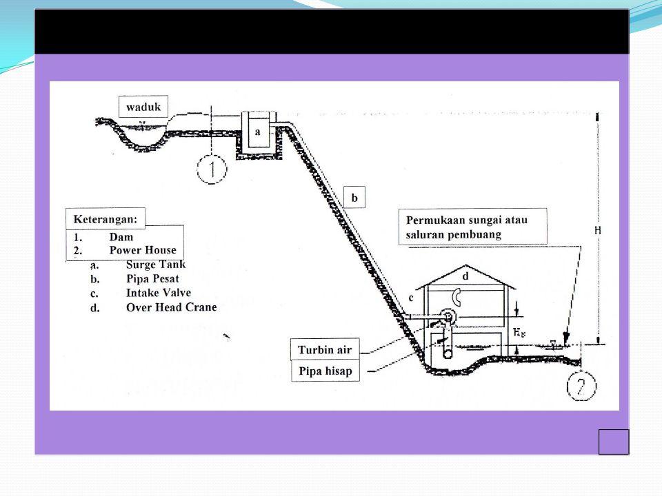 Segera operasikan mesin turbin mengikuti langkah B (start dan operasi mesin).