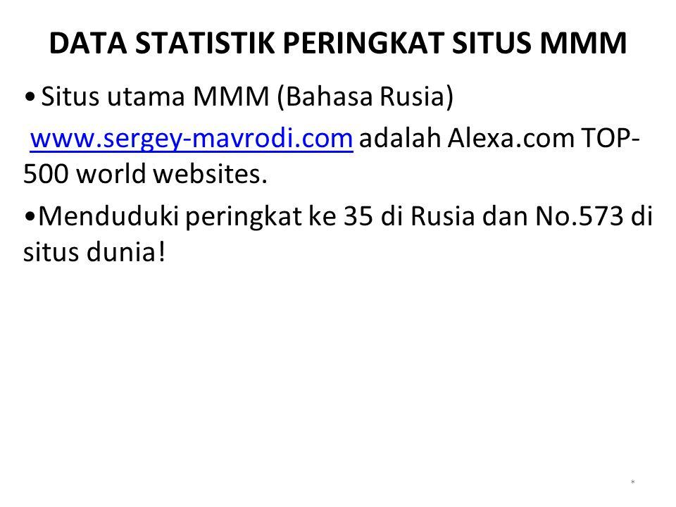 DATA STATISTIK PERINGKAT SITUS MMM Situs utama MMM (Bahasa Rusia) www.sergey-mavrodi.com adalah Alexa.com TOP- 500 world websites.www.sergey-mavrodi.com Menduduki peringkat ke 35 di Rusia dan No.573 di situs dunia.