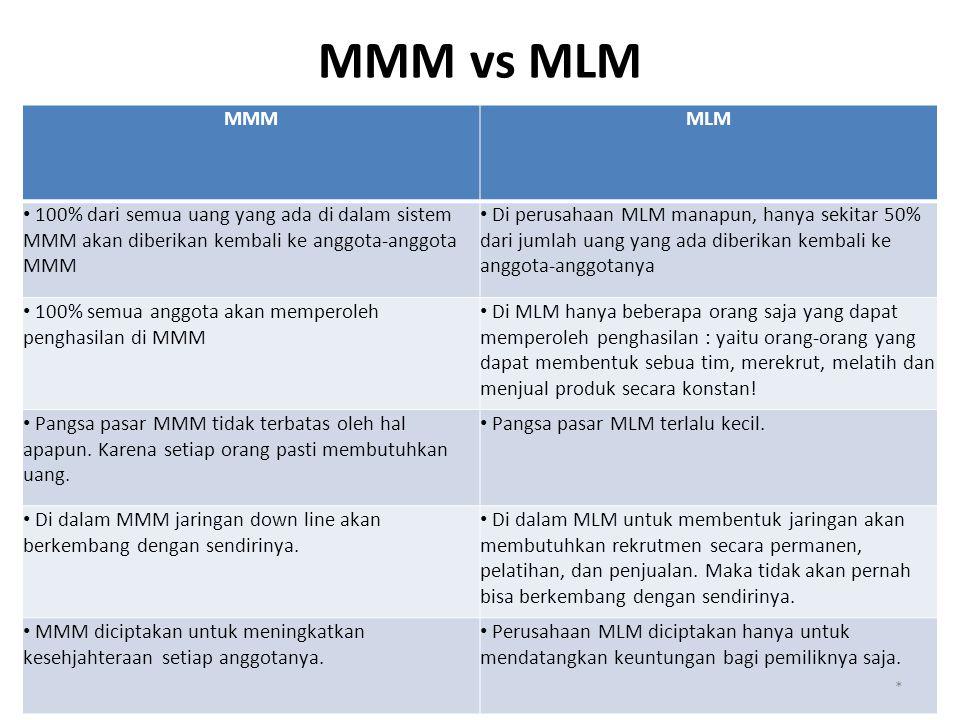 MMM vs MLM MMMMLM 100% dari semua uang yang ada di dalam sistem MMM akan diberikan kembali ke anggota-anggota MMM Di perusahaan MLM manapun, hanya sekitar 50% dari jumlah uang yang ada diberikan kembali ke anggota-anggotanya 100% semua anggota akan memperoleh penghasilan di MMM Di MLM hanya beberapa orang saja yang dapat memperoleh penghasilan : yaitu orang-orang yang dapat membentuk sebua tim, merekrut, melatih dan menjual produk secara konstan.