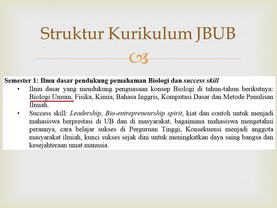  Struktur Kurikulum JBUB