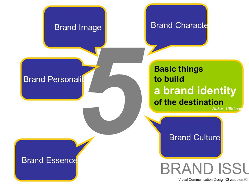5 Basic things to build a brand identity of the destination BRAND ISSUE Visual Communication Design 02.session.02 Brand Image Brand Personality Brand Essence Brand Culture Brand Character Aaker, 1996 said
