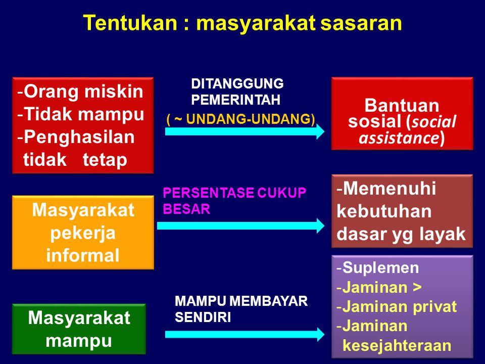 Tentukan : masyarakat sasaran Masyarakat pekerja informal Masyarakat mampu DITANGGUNG PEMERINTAH MAMPU MEMBAYAR SENDIRI PERSENTASE CUKUP BESAR ( ~ UNDANG-UNDANG) -Orang miskin -Tidak mampu -Penghasilan tidak tetap -Orang miskin -Tidak mampu -Penghasilan tidak tetap Bantuan sosial (social assistance) -Memenuhi kebutuhan dasar yg layak -Suplemen -Jaminan > -Jaminan privat -Jaminan kesejahteraan -Suplemen -Jaminan > -Jaminan privat -Jaminan kesejahteraan