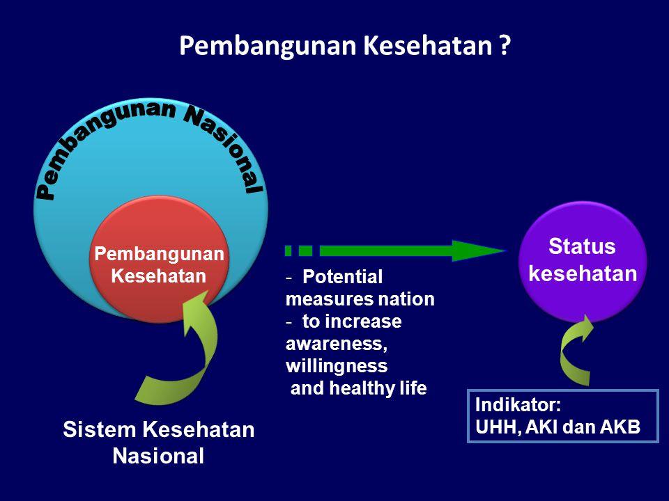 Pembangunan Kesehatan .