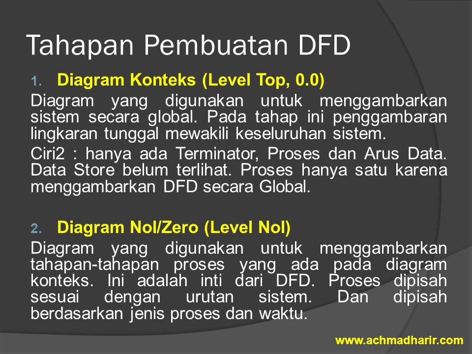 Tahapan Pembuatan DFD 1. Diagram Konteks (Level Top, 0.0) Diagram yang digunakan untuk menggambarkan sistem secara global. Pada tahap ini penggambaran