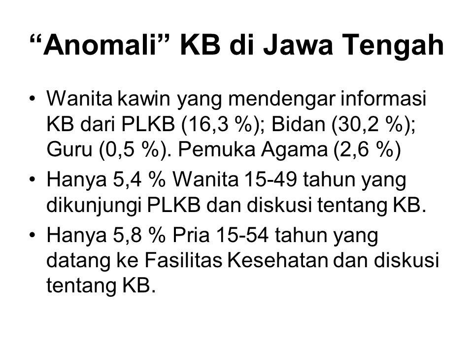 Anomali KB di Jawa Tengah Wanita kawin yang mendengar informasi KB dari PLKB (16,3 %); Bidan (30,2 %); Guru (0,5 %).