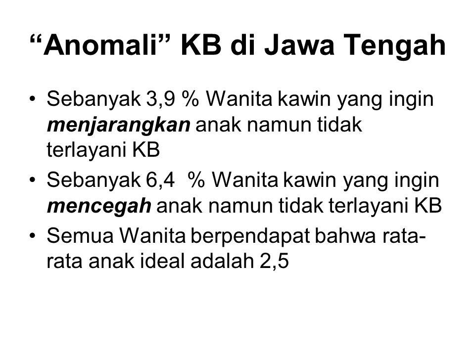 Anomali KB di Jawa Tengah Sebanyak 3,9 % Wanita kawin yang ingin menjarangkan anak namun tidak terlayani KB Sebanyak 6,4 % Wanita kawin yang ingin mencegah anak namun tidak terlayani KB Semua Wanita berpendapat bahwa rata- rata anak ideal adalah 2,5