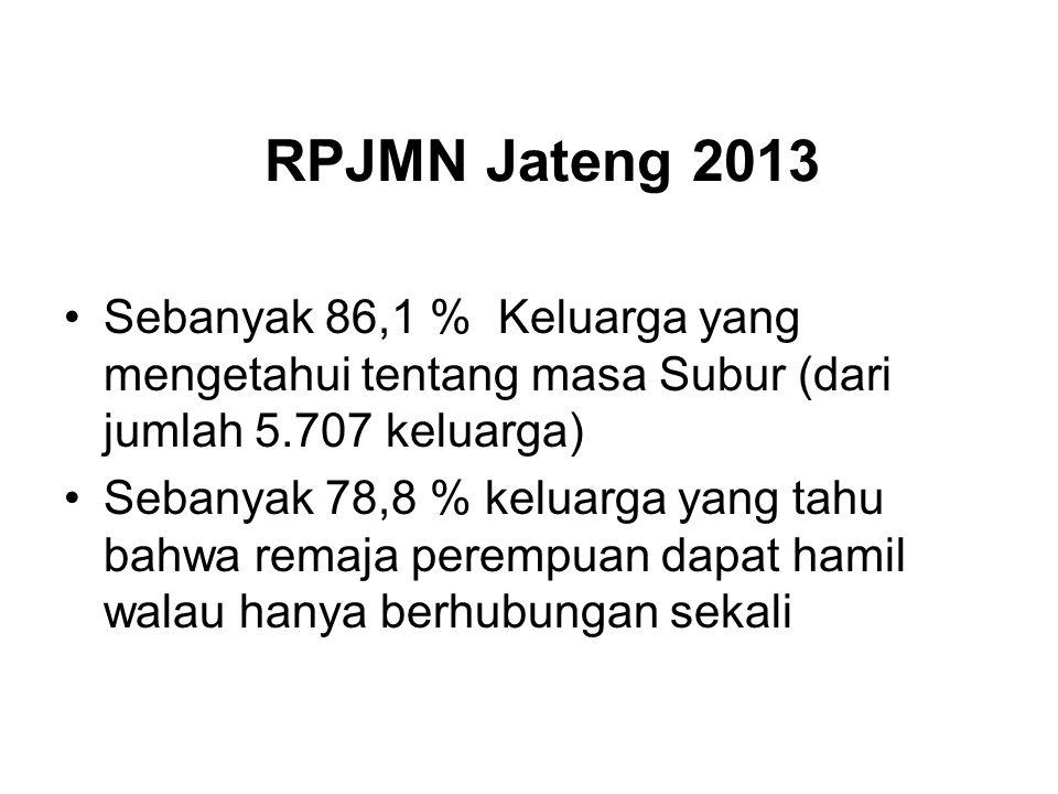 RPJMN Jateng 2013 Sebanyak 86,1 % Keluarga yang mengetahui tentang masa Subur (dari jumlah 5.707 keluarga) Sebanyak 78,8 % keluarga yang tahu bahwa remaja perempuan dapat hamil walau hanya berhubungan sekali