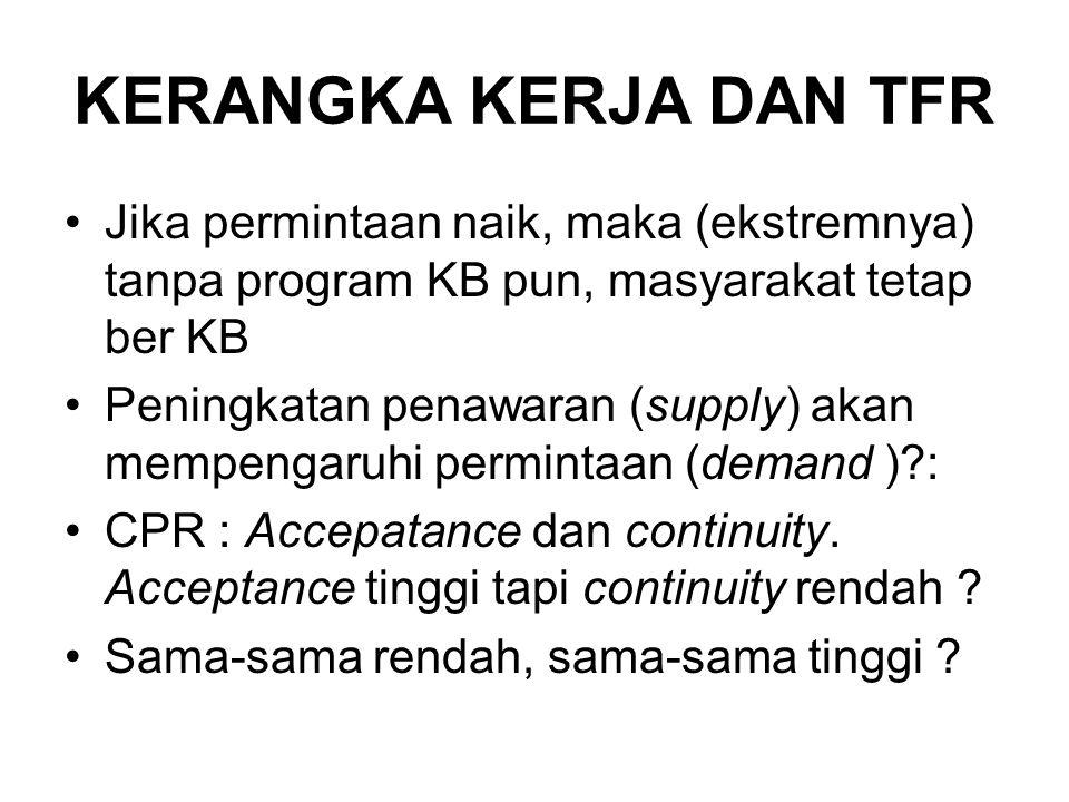KERANGKA KERJA DAN TFR Jika permintaan naik, maka (ekstremnya) tanpa program KB pun, masyarakat tetap ber KB Peningkatan penawaran (supply) akan mempengaruhi permintaan (demand )?: CPR : Accepatance dan continuity.