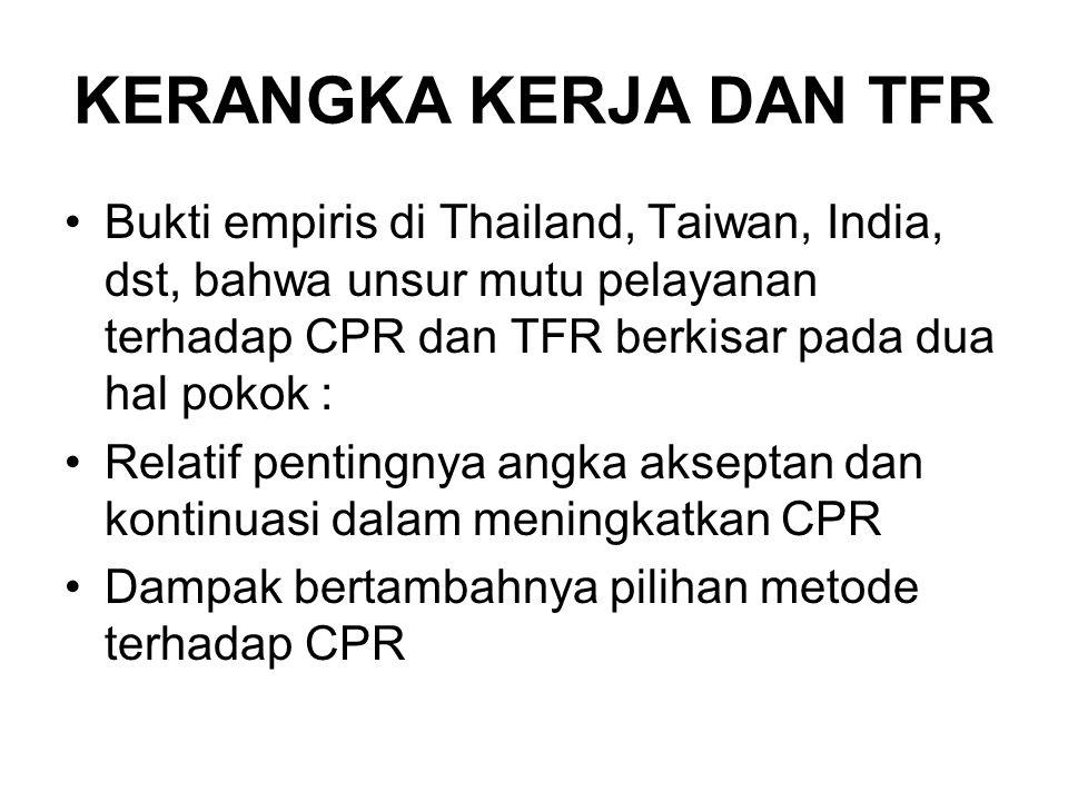 KERANGKA KERJA DAN TFR Bukti empiris di Thailand, Taiwan, India, dst, bahwa unsur mutu pelayanan terhadap CPR dan TFR berkisar pada dua hal pokok : Relatif pentingnya angka akseptan dan kontinuasi dalam meningkatkan CPR Dampak bertambahnya pilihan metode terhadap CPR