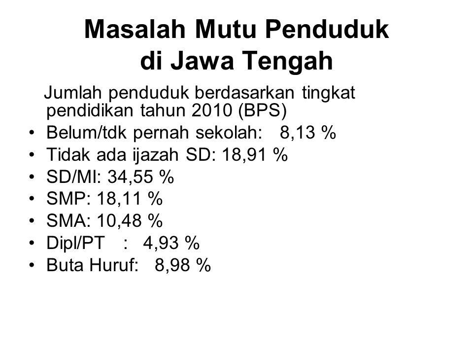 Masalah Mutu Penduduk di Jawa Tengah Jumlah penduduk berdasarkan tingkat pendidikan tahun 2010 (BPS) Belum/tdk pernah sekolah: 8,13 % Tidak ada ijazah SD: 18,91 % SD/MI: 34,55 % SMP: 18,11 % SMA: 10,48 % Dipl/PT: 4,93 % Buta Huruf: 8,98 %
