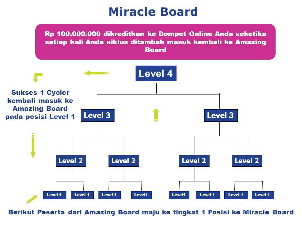 Miracle Board Berikut Peserta dari Amazing Board maju ke tingkat 1 Posisi ke Miracle Board Rp 100.000.000 dikreditkan ke Dompet Online Anda seketika setiap kali Anda siklus ditambah masuk kembali ke Amazing Board Level 2 Level 3 Level 4 Level 1 Level 2 Level 3 Level 1 Sukses 1 Cycler kembali masuk ke Amazing Board pada posisi Level 1 Level 1