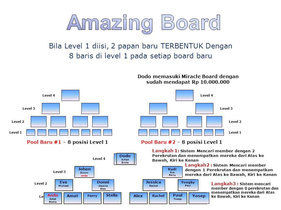 DODO Johan Sinta DODO Johan Sinta Dodo memasuki Miracle Board dengan sudah mendapat Rp 10.000.000 Bila Level 1 diisi, 2 papan baru TERBENTUK Dengan 8
