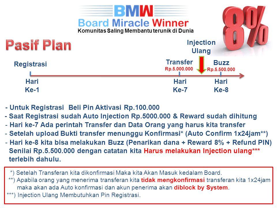 Hari Ke-1 Registrasi - Untuk Registrasi Beli Pin Aktivasi Rp.100.000 - Saat Registrasi sudah Auto Injection Rp.5000.000 & Reward sudah dihitung Transf