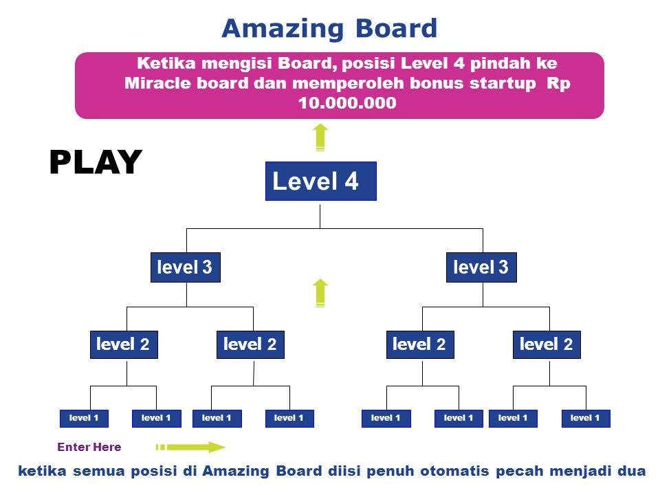 Amazing Board Ketika mengisi Board, posisi Level 4 pindah ke Miracle board dan memperoleh bonus startup Rp 10.000.000 Level 4 level 2 level 3 level 1 level 2 level 3 level 1 ketika semua posisi di Amazing Board diisi penuh otomatis pecah menjadi dua Enter Here PLAY