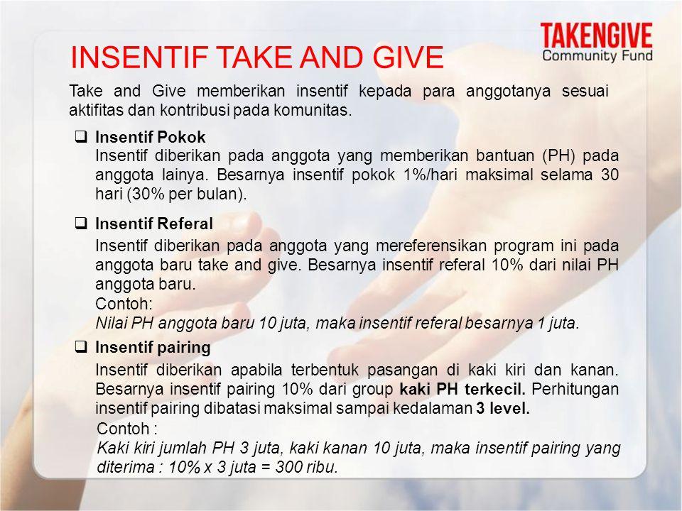 INSENTIF TAKE AND GIVE Take and Give memberikan insentif kepada para anggotanya sesuai aktifitas dan kontribusi pada komunitas.  Insentif Pokok  Ins