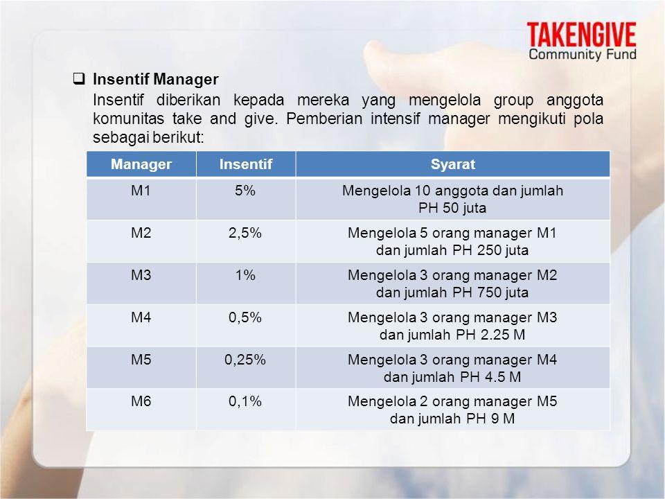  Insentif Manager Insentif diberikan kepada mereka yang mengelola group anggota komunitas take and give. Pemberian intensif manager mengikuti pola se