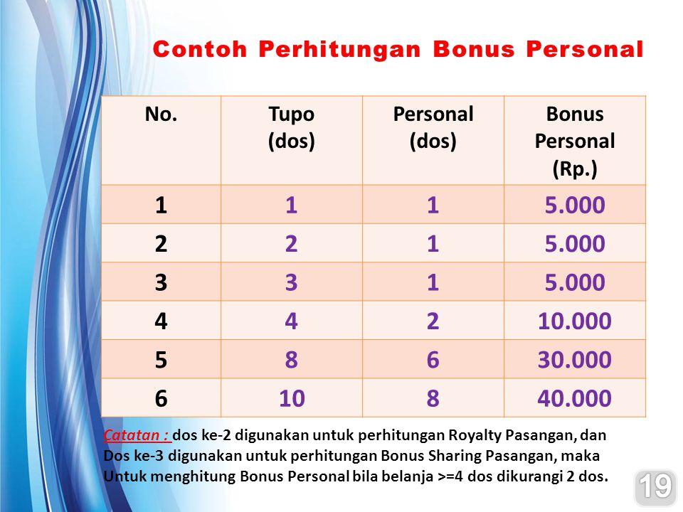 No.Tupo (dos) Personal (dos) Bonus Personal (Rp.) 1115.000 221 331 44210.000 58630.000 610840.000 Contoh Perhitungan Bonus PersonalContoh Perhitungan Bonus Personal Catatan : dos ke-2 digunakan untuk perhitungan Royalty Pasangan, dan Dos ke-3 digunakan untuk perhitungan Bonus Sharing Pasangan, maka Untuk menghitung Bonus Personal bila belanja >=4 dos dikurangi 2 dos.