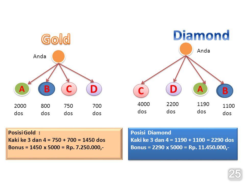 A A Anda A C C D D B 2000 dos 800 dos 750 dos 700 dos A A Anda A C C D D B 1100 dos 4000 dos 2200 dos 1190 dos Posisi Gold : Kaki ke 3 dan 4 = 750 + 700 = 1450 dos Bonus = 1450 x 5000 = Rp.