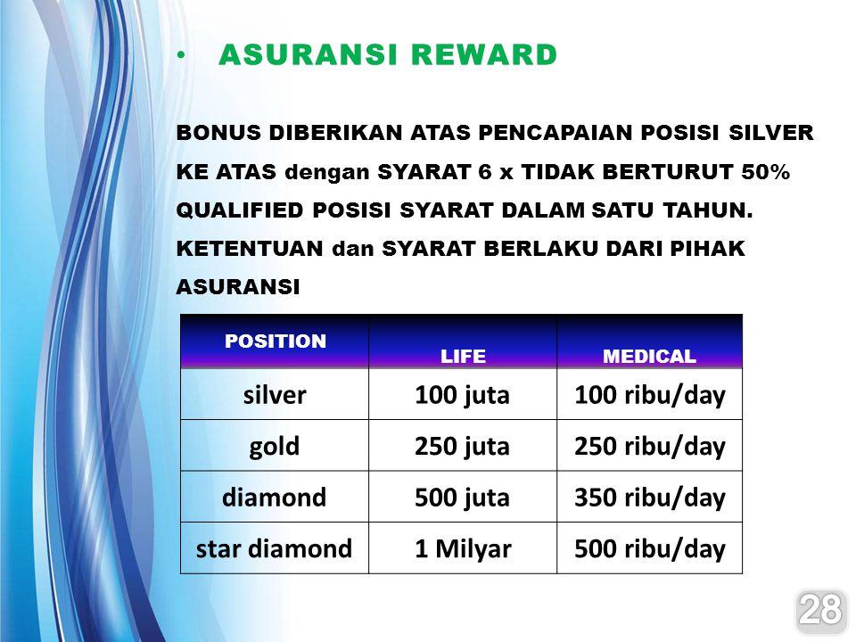 ASURANSI REWARD ASURANSI REWARD BONUS DIBERIKAN ATAS PENCAPAIAN POSISI SILVER KE ATAS dengan SYARAT 6 x TIDAK BERTURUT 50% QUALIFIED POSISI SYARAT DALAM SATU TAHUN.